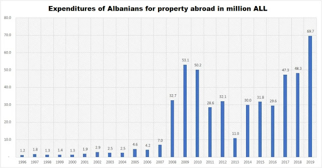 Expenditures of Albanians for property abroad in million ALL
