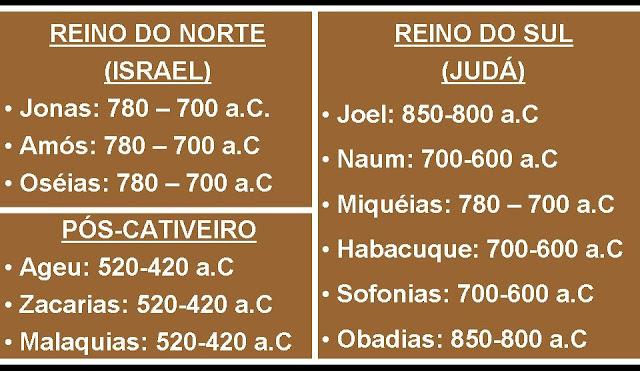 profetas menores da biblia
