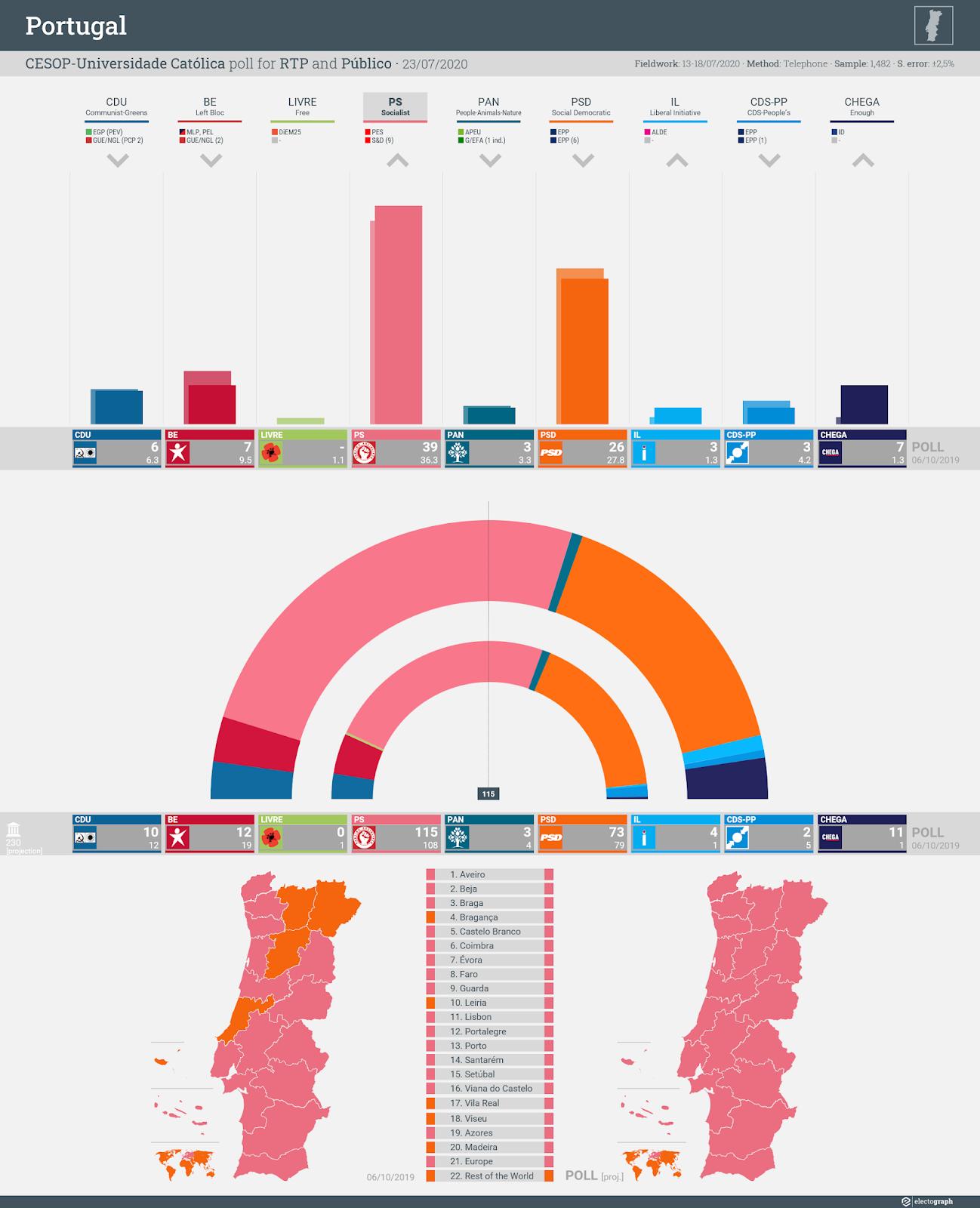 PORTUGAL: CESOP-Universidade Católica poll chart for RTP and Público, 23 July 2020