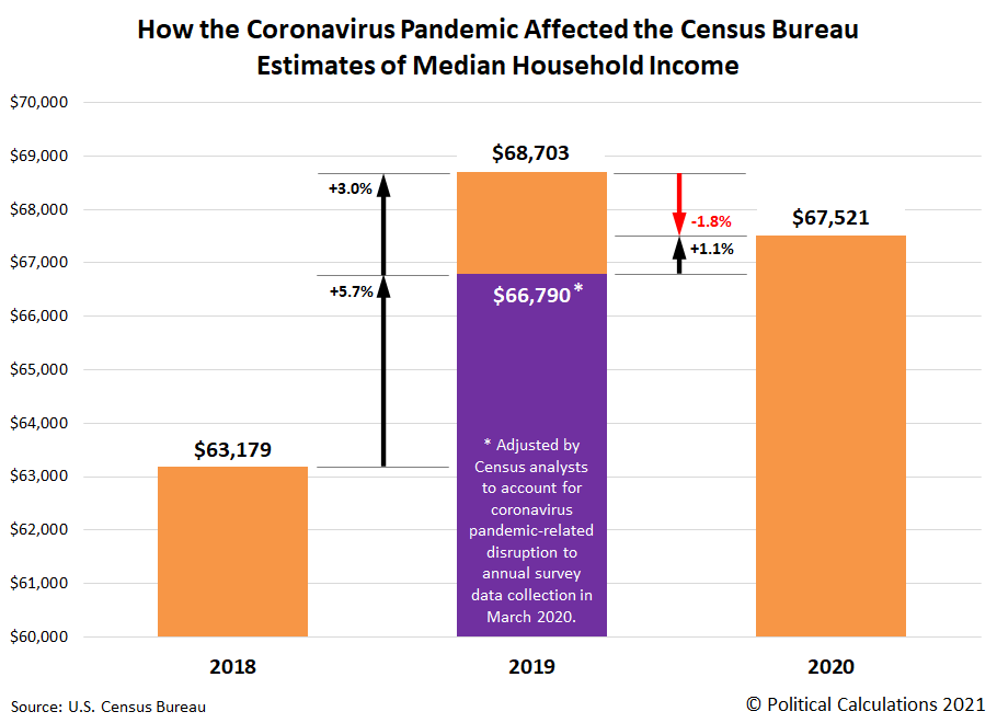 How the Pandemic Affected the Census Bureau Estimates of Median Household Income (2018-2020)