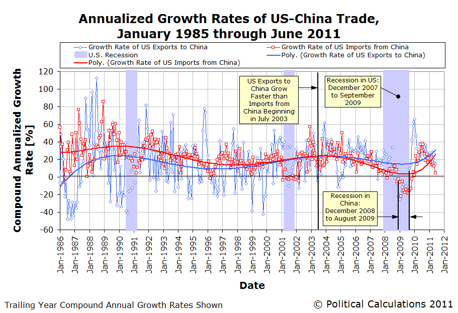 Annualized Growth Rates of U.S.-China Trade, January 1985 through June 2011