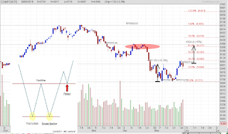 Pattern double bottom IHSG