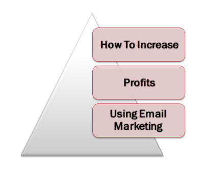 How To Increase Profits Using Email Marketing