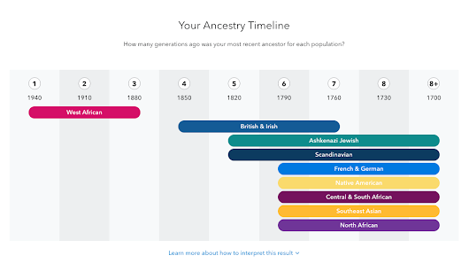 New 23andMe Ancestry Timeline Tool