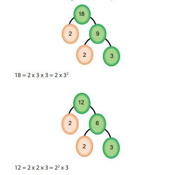 mencari kpk dan fpb dengan pohon faktor