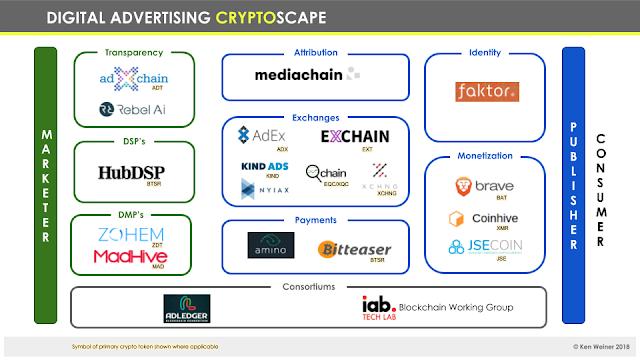 Digital Advertising Cryptoscape