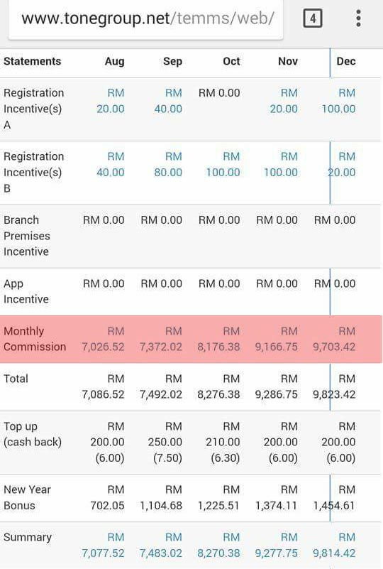 komisen toneexcel tone excel plus group toneexcel2u commission statement penyata pendapatan income buat duit online di internet facebook twitter instagram tipu kelebihan