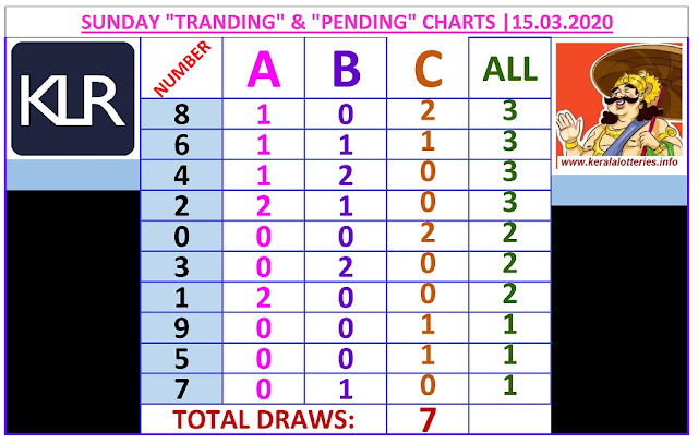 Kerala Lottery Winning Number Trending and Pending  chart  of 7  days on   15.03.2020
