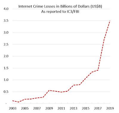 Graph of internet crime losses