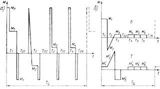 Нагрузочные диаграммы электроприводов грузовых лебедок