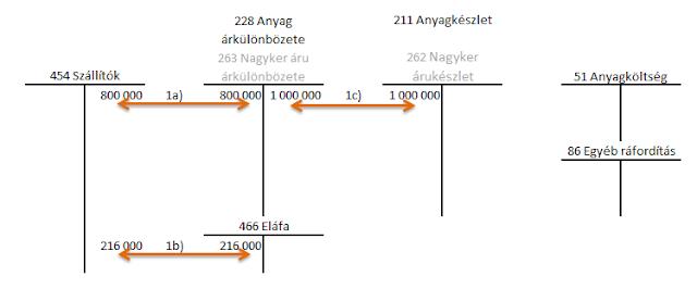 Pénzügyi számvitel II.