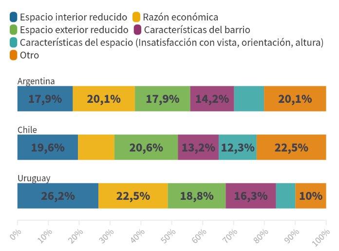 Por el impacto de la cuarentena, el 70% de los encuestados evalúa mudarse