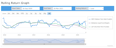 Graph showing 1 year rolling returns of HDFC Medium Duration fund vs Edelweiss Liquid fund vs L&T Ultra Short Term fund