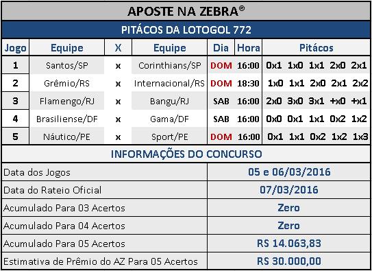 LOTOGOL 772 - PALPITES / PITÁCOS DA ZEBRA 01