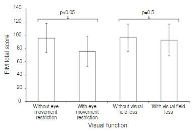 脳卒中の視覚障害