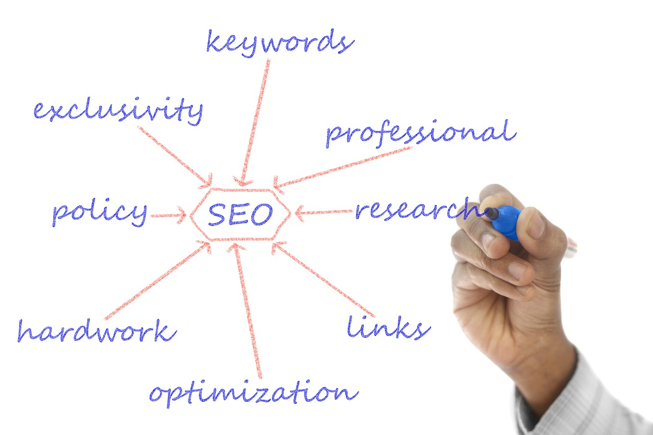 Identify and Research Your Keywords