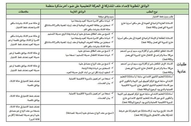 الوثائق المطلوبة لإعداد ملف المشاركة في الحركة الانتقالية وفق اخر مذكرة منظمة