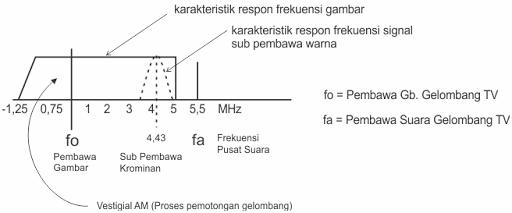 Karakteristik Respon Frekuensi Gambar TV