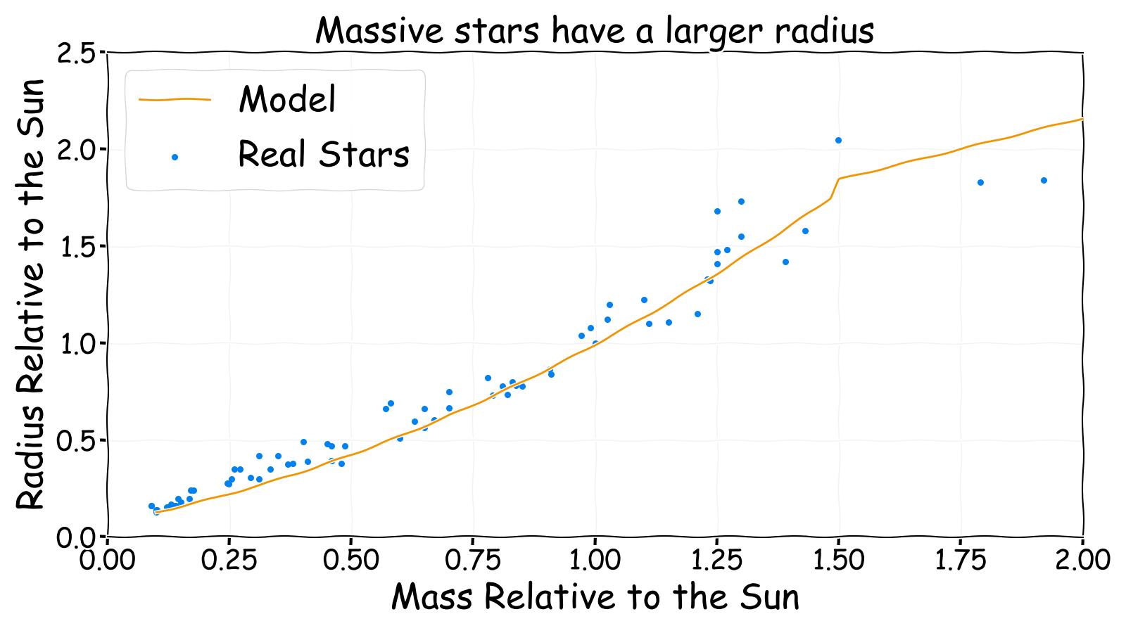 Massive stars have a larger radius