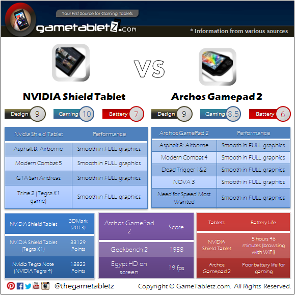 NVIDIA Shield Tablet vs Archos GamePad 2 benchmarks and gaming performance