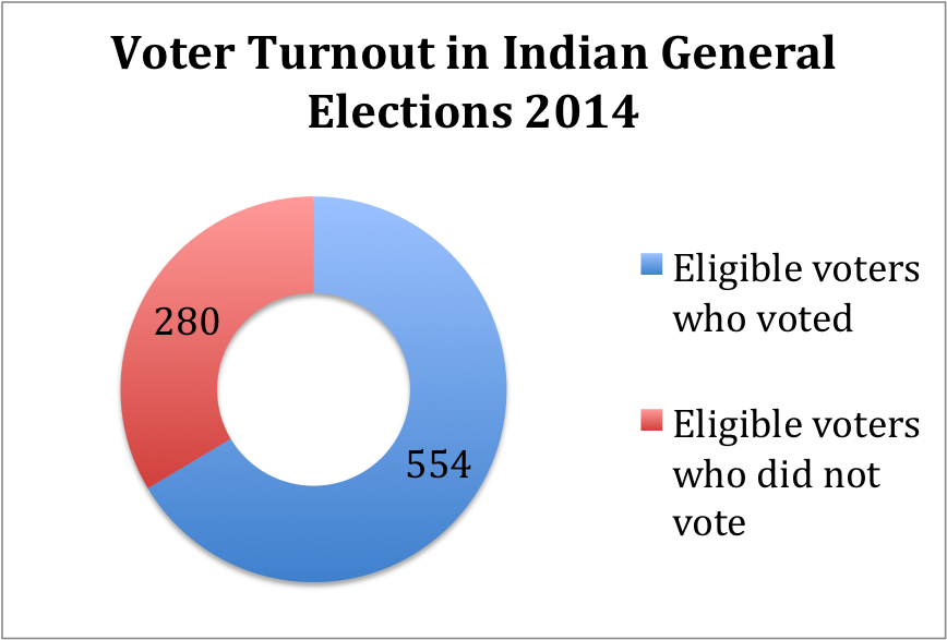 Voter turnout in Indian Elections 2014