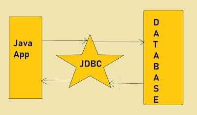 JDBC PreparedStatement Example for Beginners