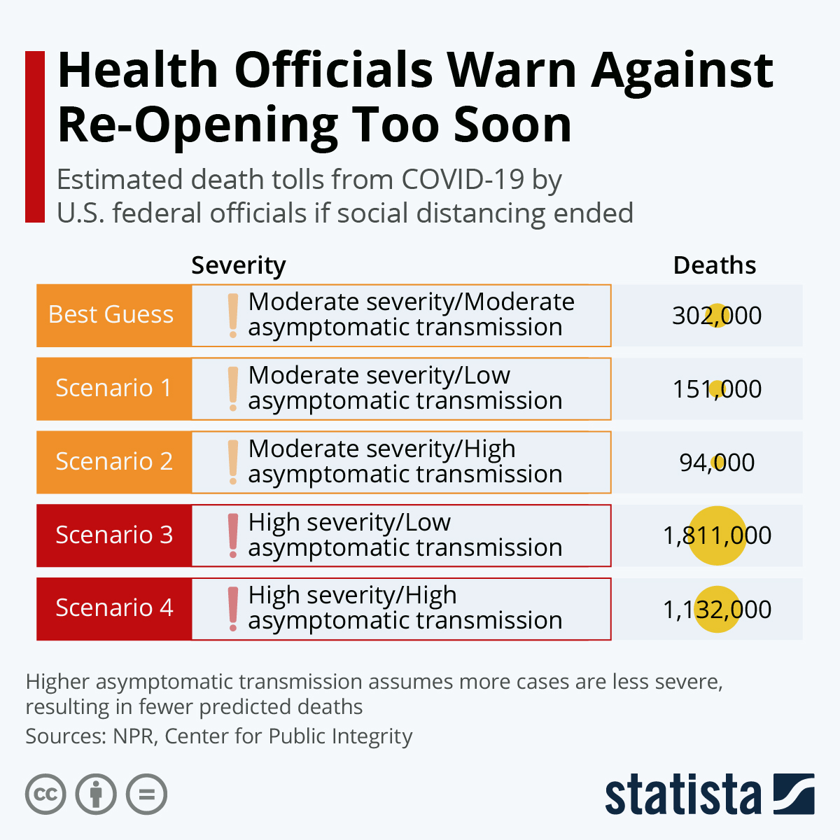 Is America Reopening Too Soon? #Infographic