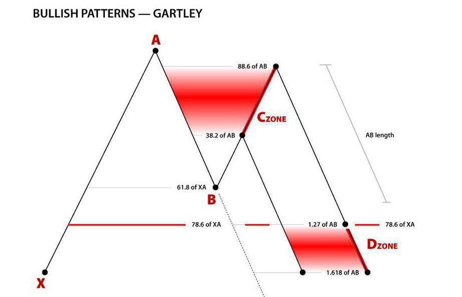 Gartley pattern forex trading