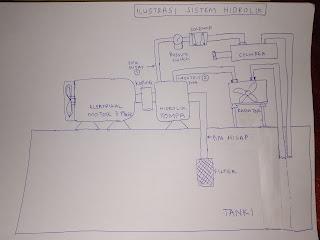 Ilustrasi Lengkap Hidrolik Sistem Dengan Sistem Pendingin Oli