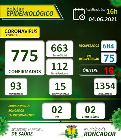 Em apenas dois dias, 25 novos casos de Covid-19 em Roncador