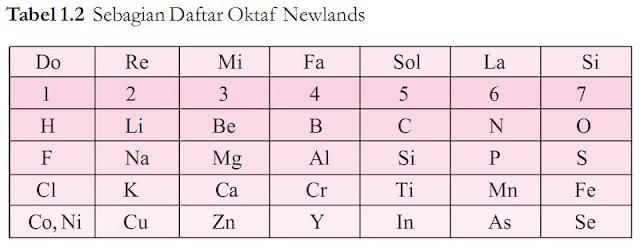 Sebagian daftar oktaf newlands