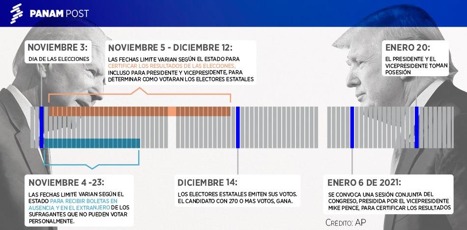 Las fases del proceso electoral en EEUU / FRANCE24 / PANAM POST