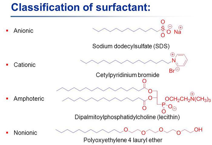 Clasificación de los tensoactivos o surfactantes