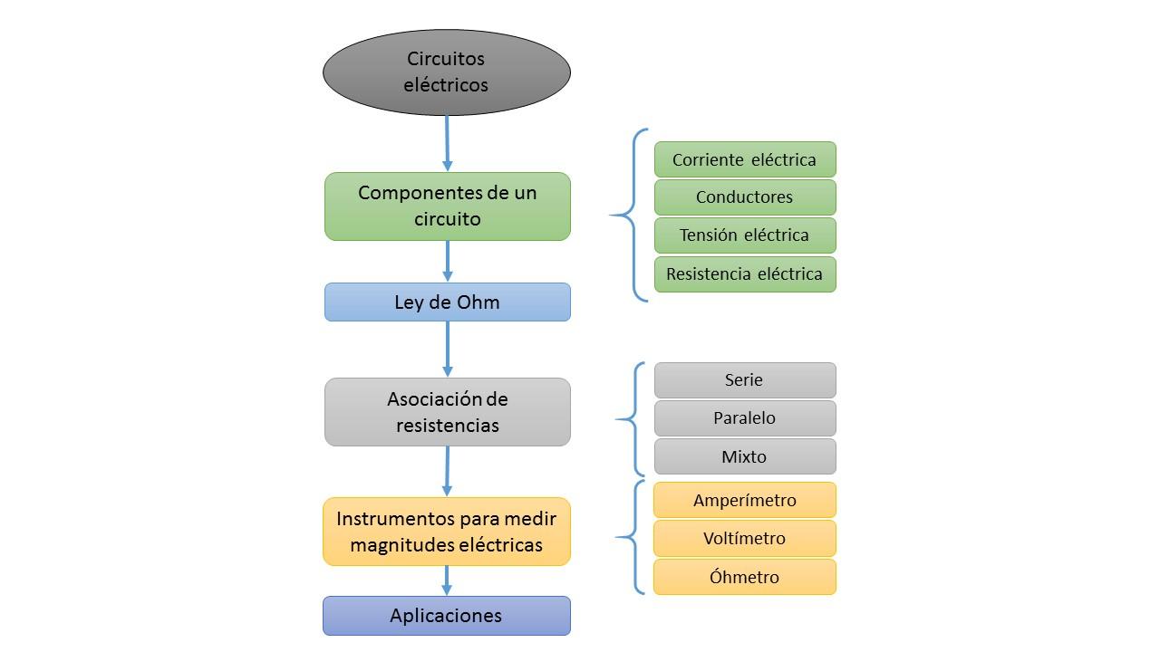 Circuito Basico Electrico : Tecnología e informática definición y elementos del circuito