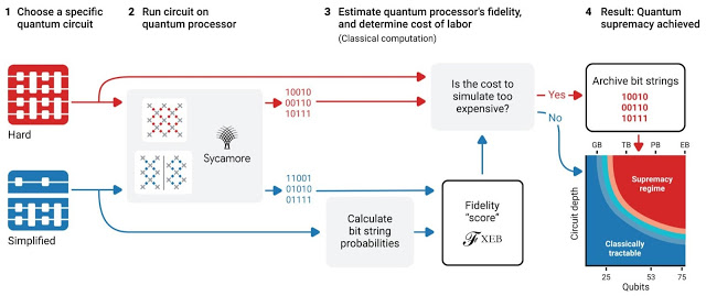 Process for demonstrating quantum supremacy.