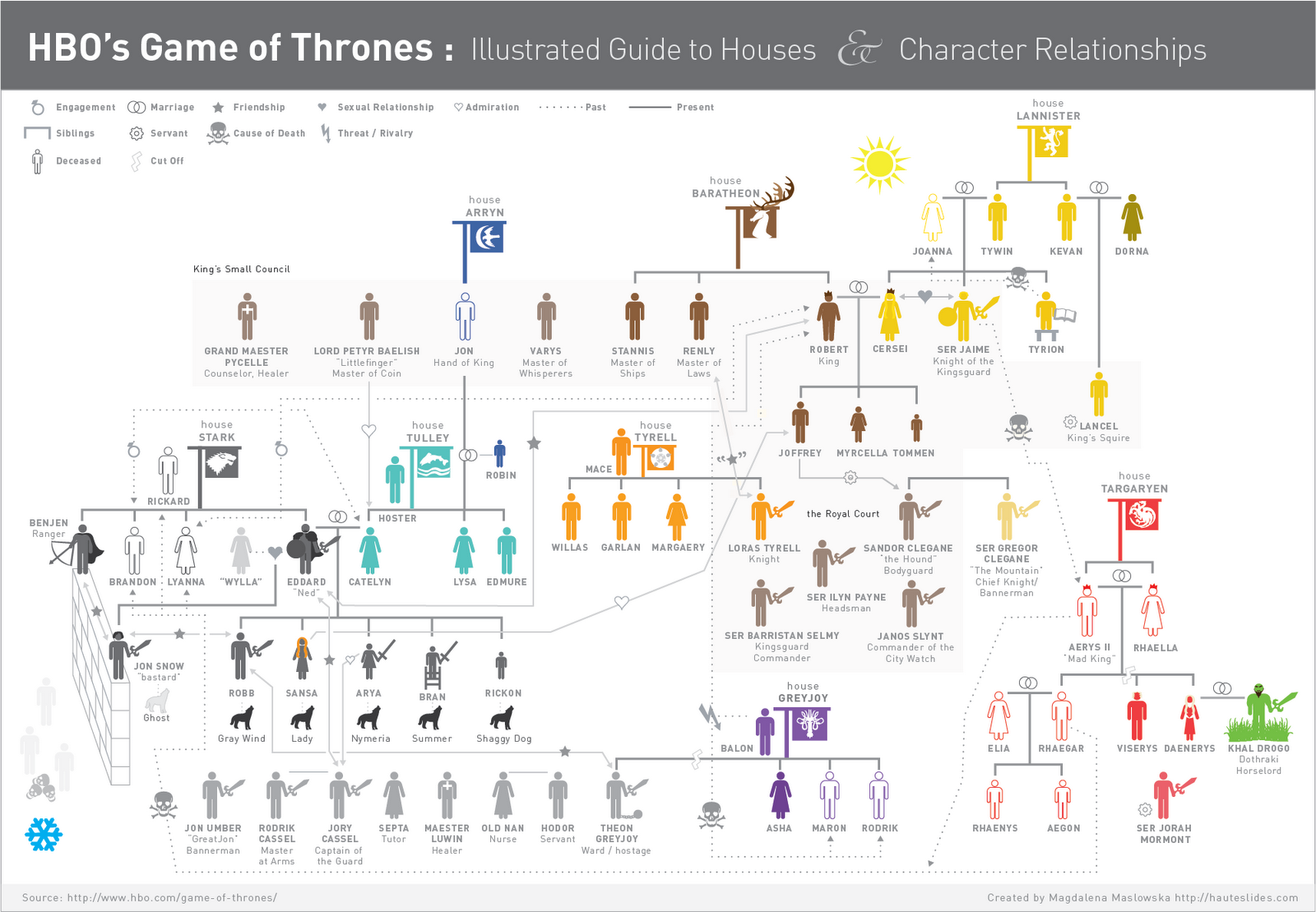 Favorite Media: Game of Thrones Infographic | Infographic ...