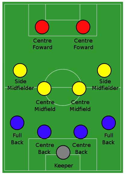 Nama Posisi Pemain Sepak Bola beserta Tugasnya (Lengkap)