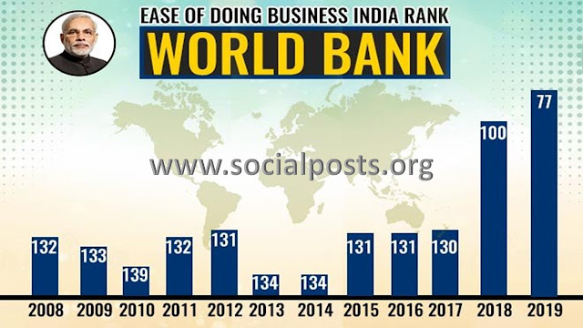 Ease Of Doing Business Index India