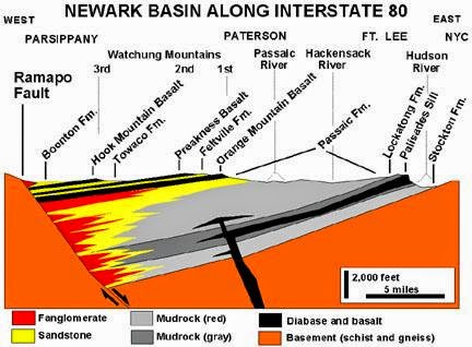 History Of The Earth September 26 Palisade Disturbance
