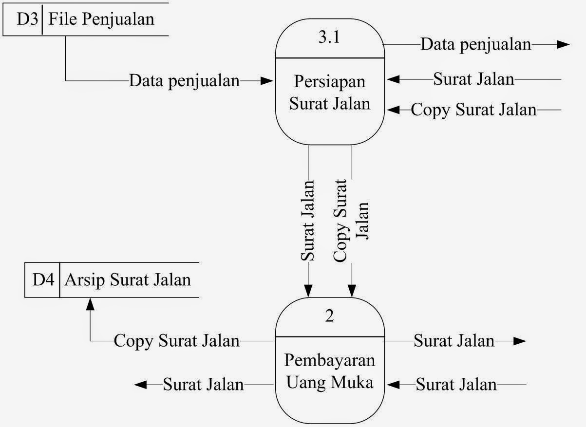 Maret 2015 analisa sistem diagram detail prosedur sistem usulan ccuart Image collections