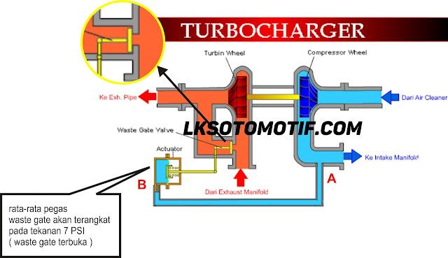 cara kerja turbo standar