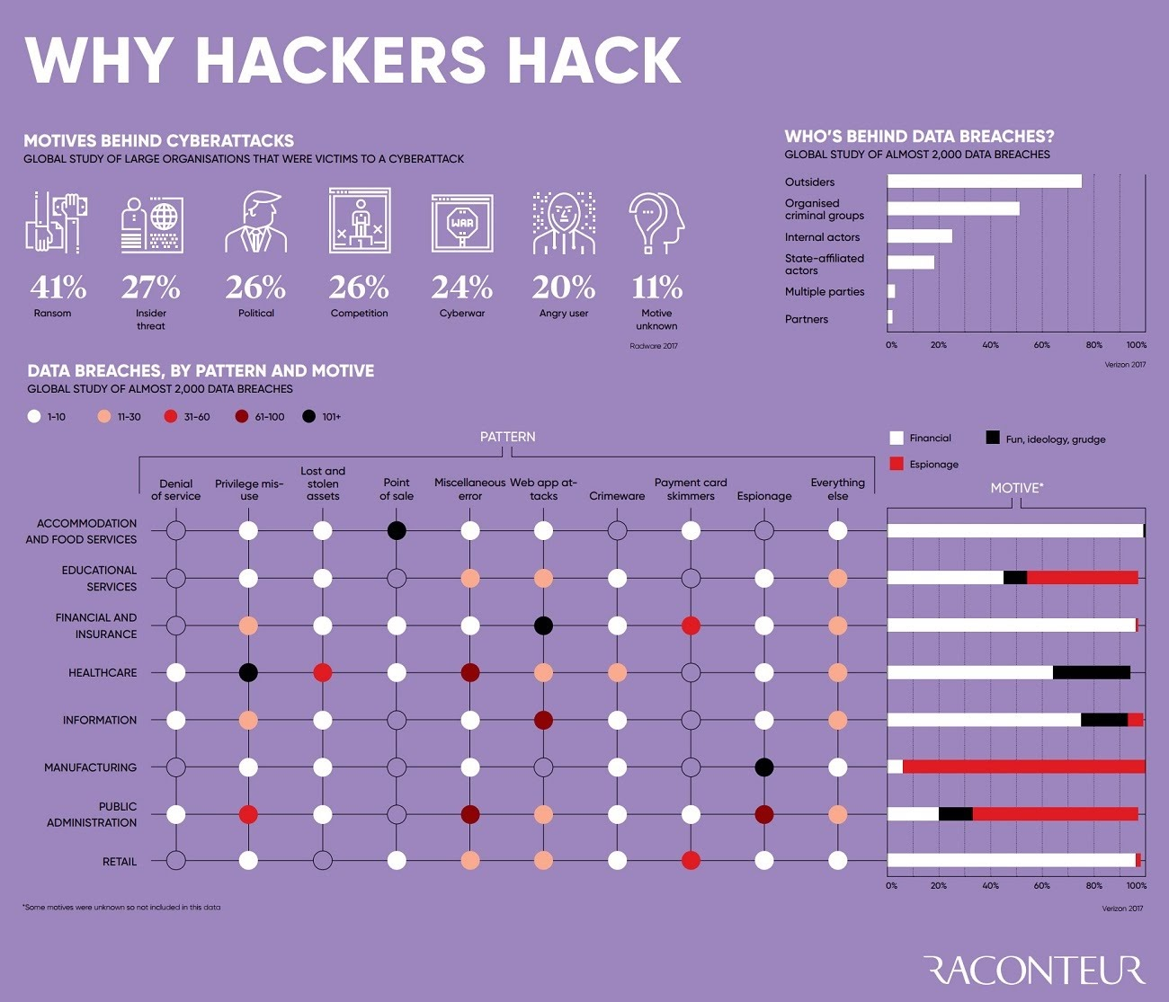 Why Hackers Hack: Motives Behind Cyberattacks