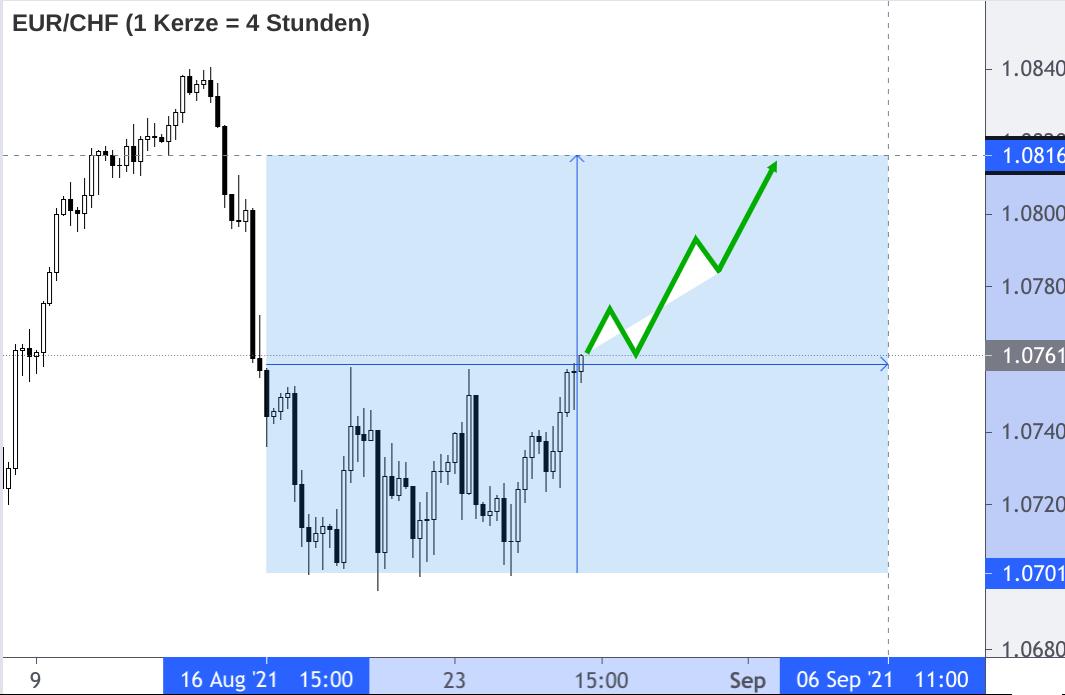 EUR/CHF Kerzenchart mit Anstiegspfad auf 1,08
