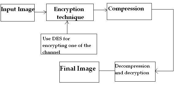 Selective Image Encryption using Chaotic Map: March 2012