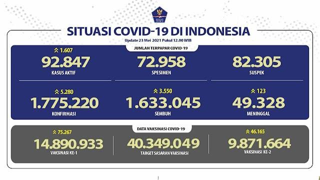 (23 Mei 2021) Jumlah Kasus Covid-19 di Indonesia Pukul 14.00 WIB