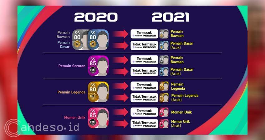 Ketentuan Pemain di PES 2021 Mobile