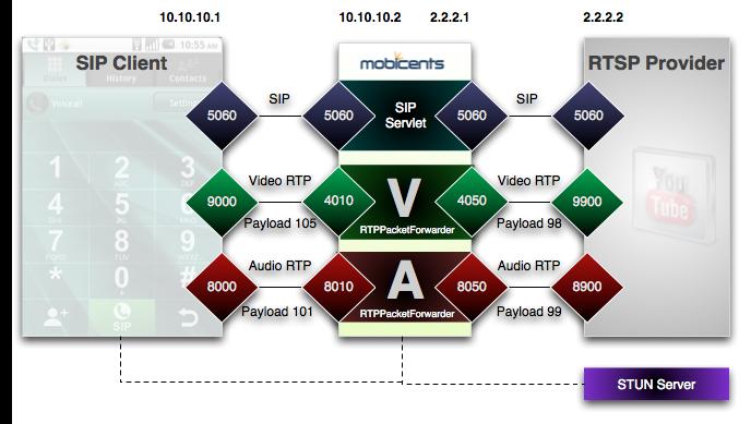 Bridging SIP videophones to RTSP providers | Planet JBoss Developer