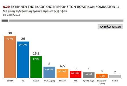Νέο Γκάλοπ Public Issue: Πρώτο κόμμα ο ΣΥΡΙΖΑ 30%, ΝΔ 26%, ΠΑΣΟΚ 15%, ΔΗΜΑΡ 7%, ΚΚΕ 5%, ΧΡΥΣΗ ΑΥΓΗ 4,5%...