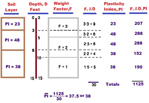 Calculation of PI for the top 15 feet soil under foundation slab