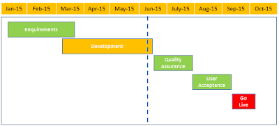 Project Status Timeline